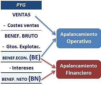 Apalancamiento financiero forex 50 1