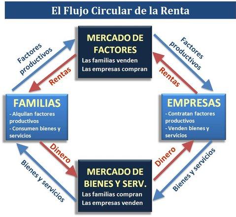 Introduccin a la economa muestra cmo fluyen el dinero a travs de los mercados entre las familias y las empresas es un modelo que sirve para explicar de forma muy simplificada el ccuart Choice Image